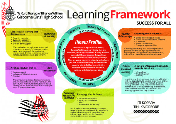 GGHS Learning Framework)